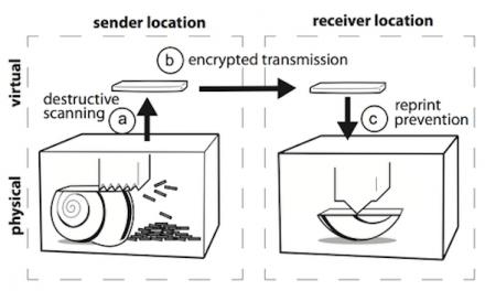 Teletransporte de objetos é possível por impressora 3D