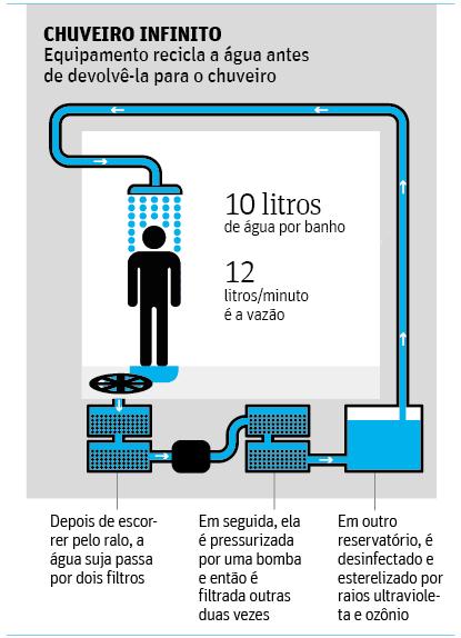 Engenheiro de SP cria chuveiro que dá banho 'infinito' com dez litros de água