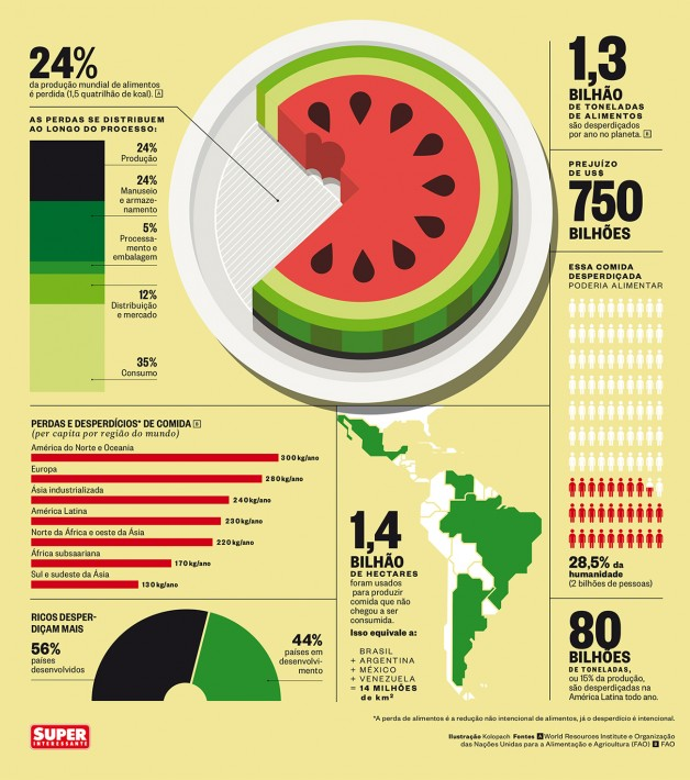 Infográfico Super Interessante